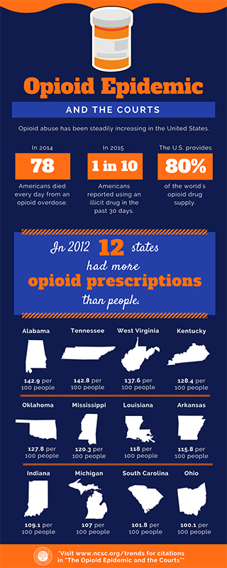 Opioid Epidemic and the Courts