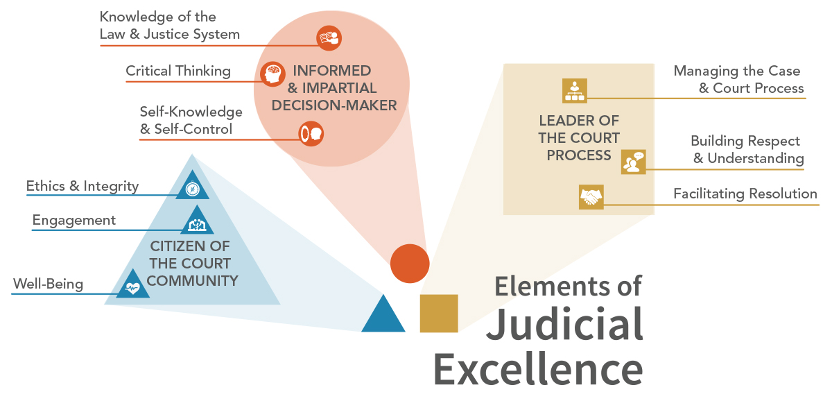 Infographic showing elements of the Judicial Excellence Framework