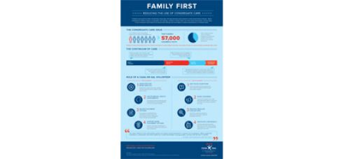 Congregate Care Infographic