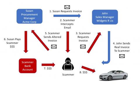 FBI warns of BEC scam targeting teleworkers